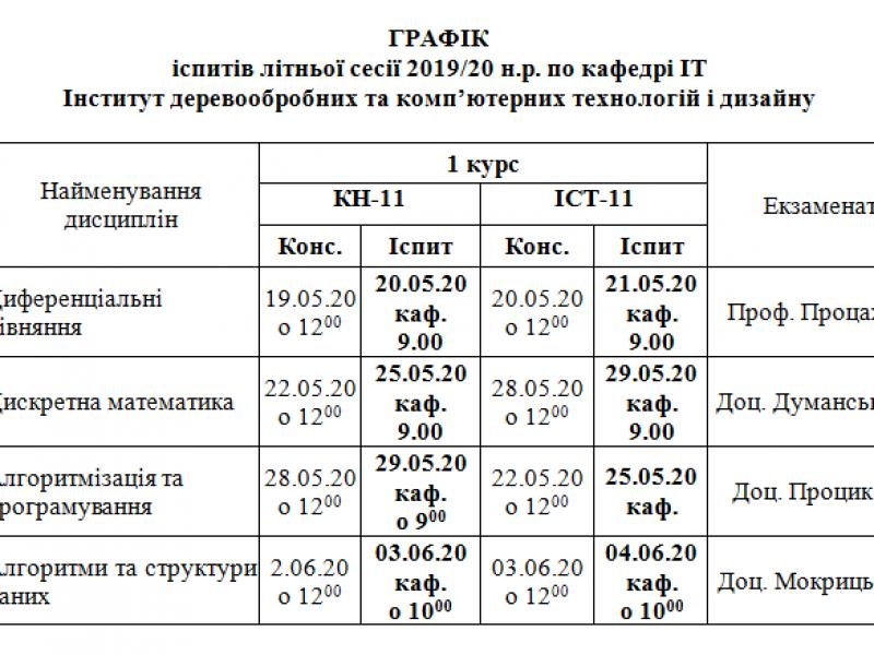 Графік іспитів Весна 2020р.